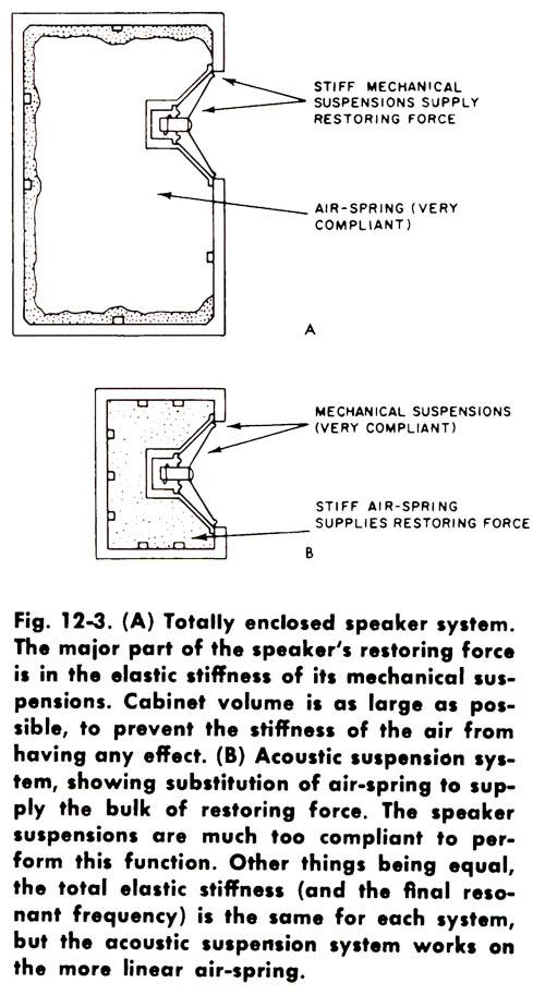 Обьяснение принципа акустического подвеса